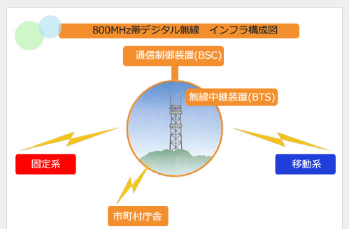 800MH帯デジタル無線インフラ構成図